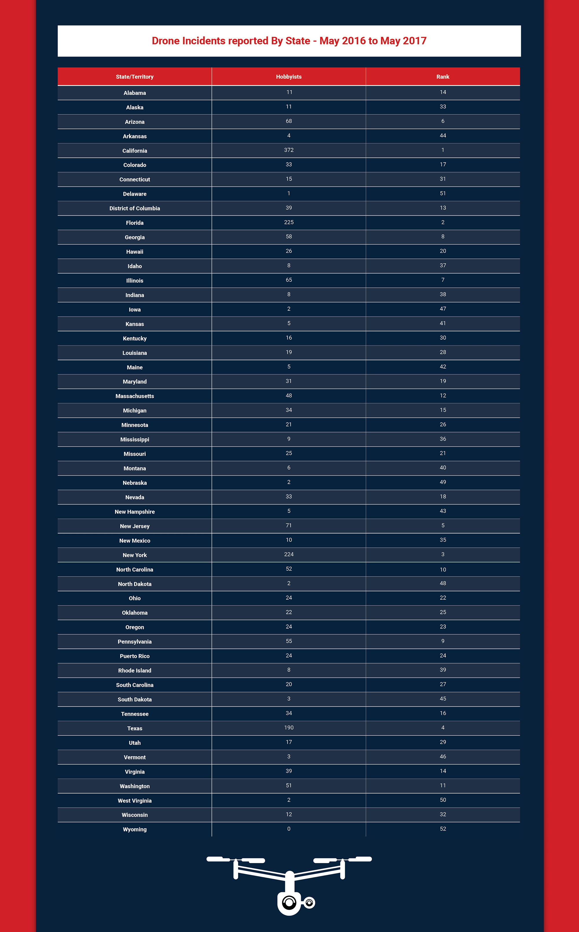 drone incidents reported by state - What's Really Happening with Drones?