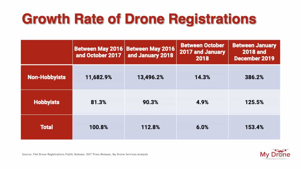 Growth Rate of Drone Registrations Table