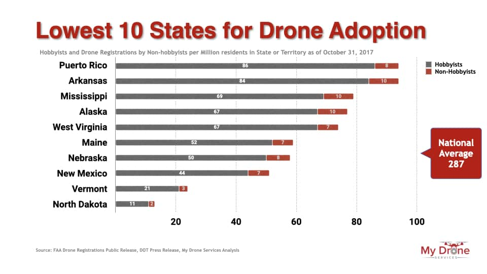 Lowest ten states for drone adoption