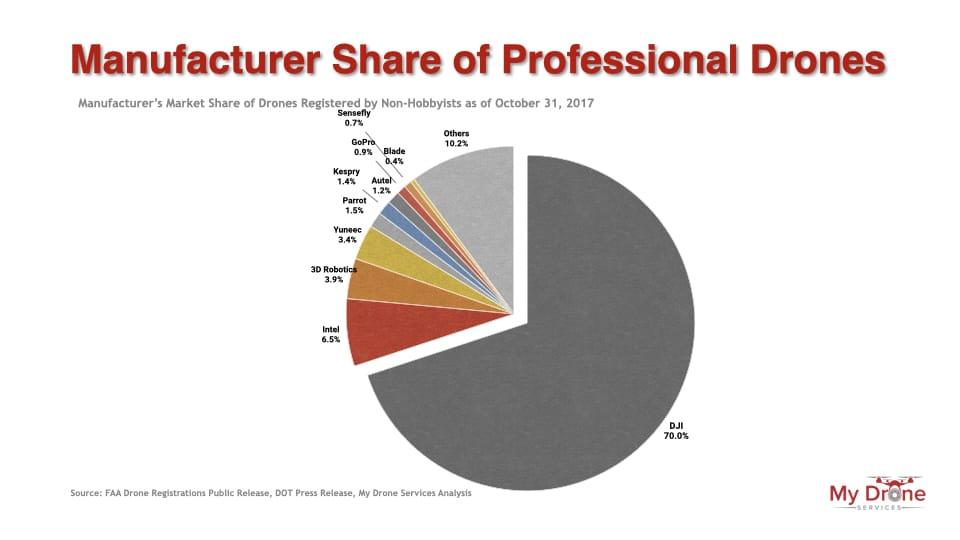Manufacturer market share of professional drones