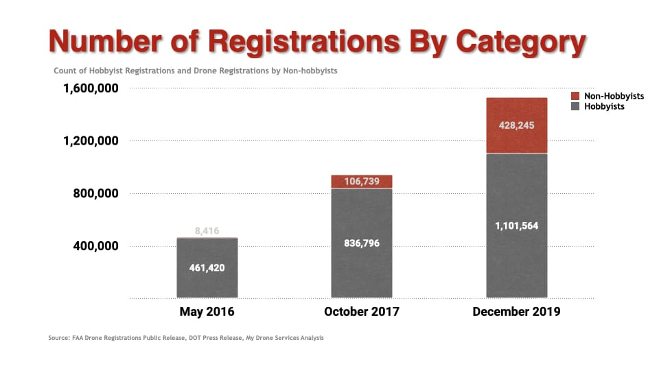 Number of Drone Registrations By Category - growth by year