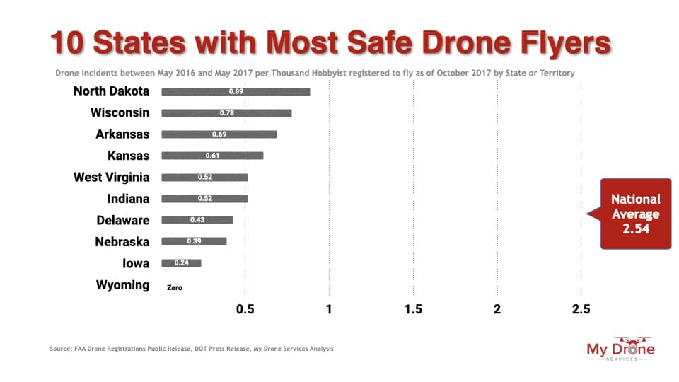 Ten states with the most safe drone flyers