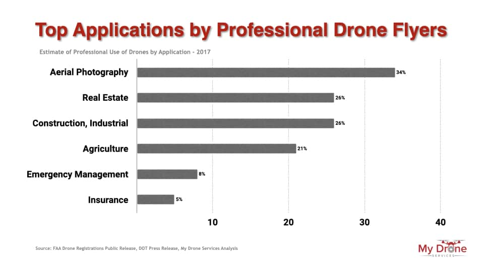 Top applications by professional drone pilots