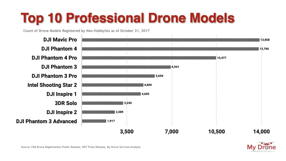Top ten professional drone models