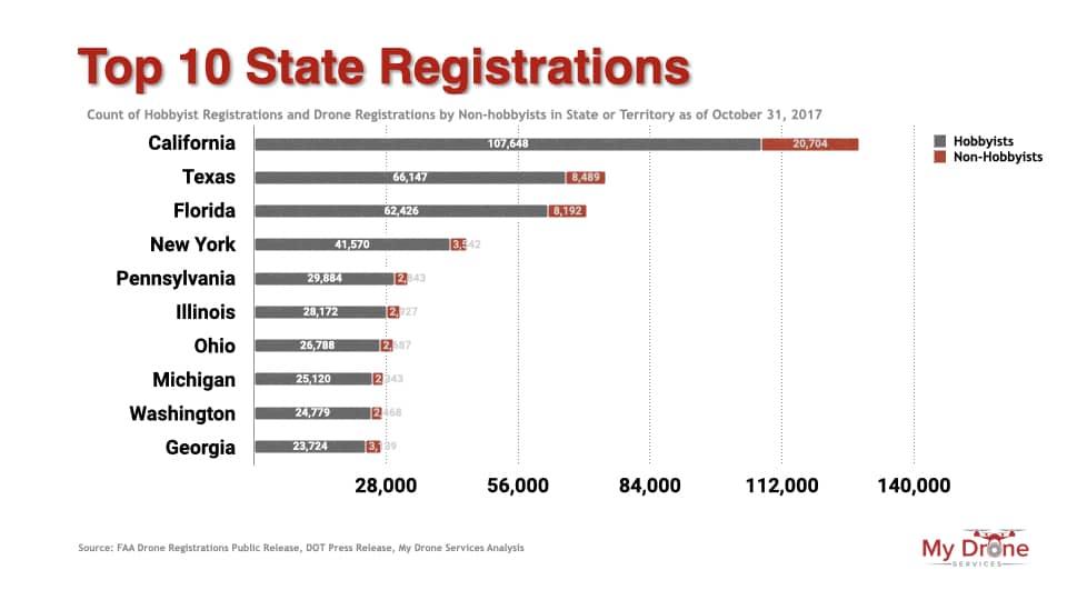 Top ten state registrations of drones